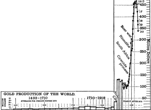 Gold-Production-of-the-World-1493-1918