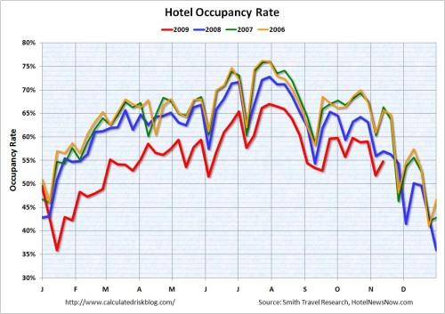 HotelOccupancyNov12