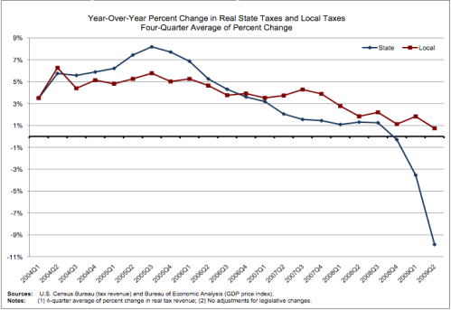 State-Taxes-Worse-Than-Local